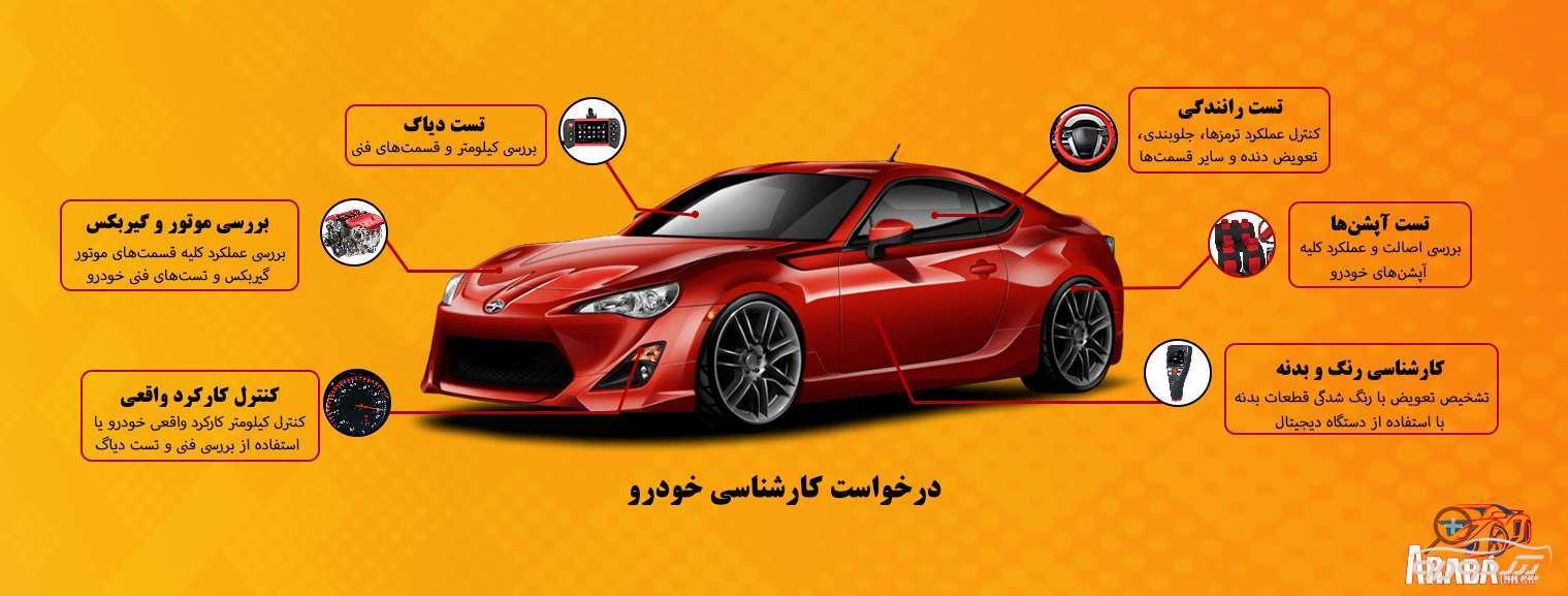 کارشناس خودرو در محل در تهران