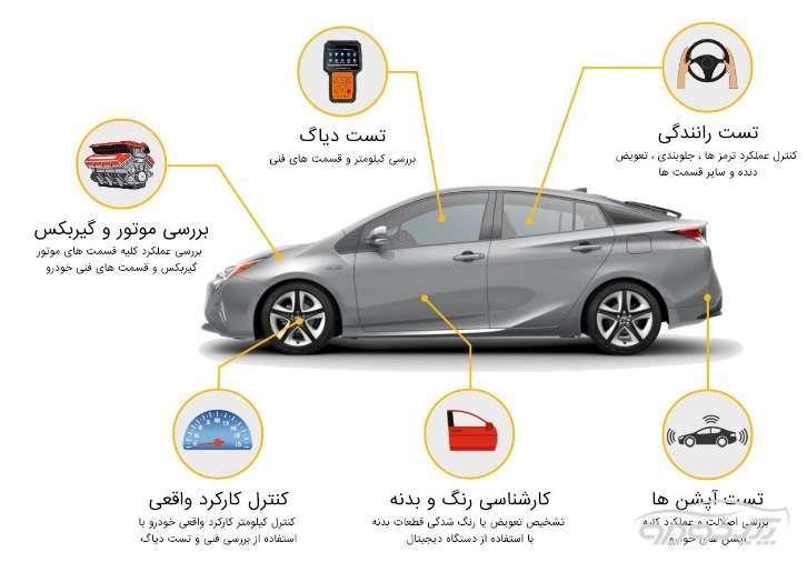 تشخیص رنگ خودرو در یافت آباد